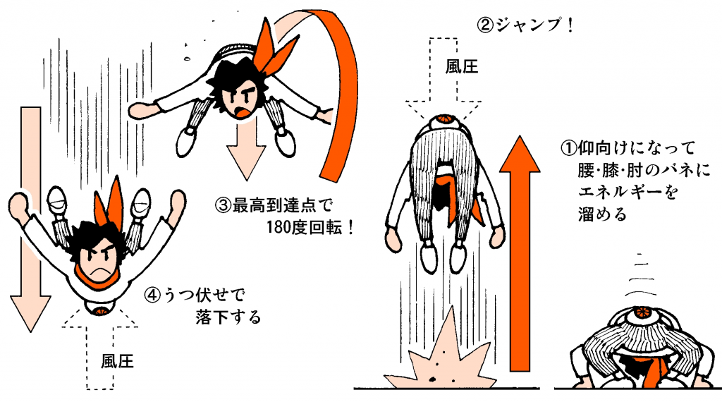 ライダー図解2